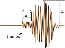 Escala sismológica de Richter