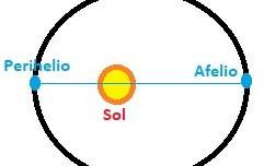 Perihelio