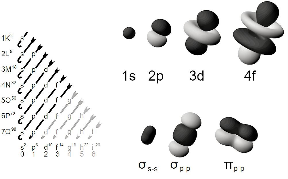 Configuración Electrónica Qué Es Definición Explicación