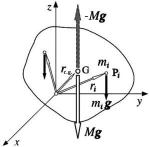 Centro de gravedad Qué es, definición, para qué sirve, propiedades, cálculo