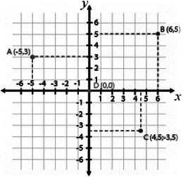 Plano cartesiano - ejemplo