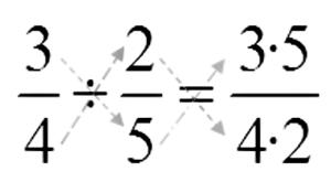 División de fracciones Qué es, para qué sirve Homogéneas, heterogéneas