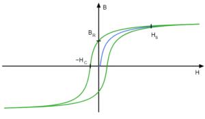 Histéresis Qué es, características, ciclo, curva, perdidas, aplicaciones, instrumentación