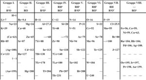Afinidad electrónica Qué es, propiedades periódicas, cómo se determina, ejemplos