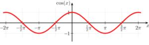 Coseno Qué es, características, para qué sirve, cálculo, derivada, ejemplos