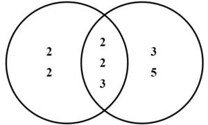 Mínimo común múltiplo Qué es, para qué sirve, propiedades, ejemplos