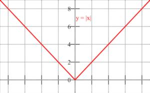 Valor absoluto Qué es, definición, función, propiedades, símbolo, ejemplo